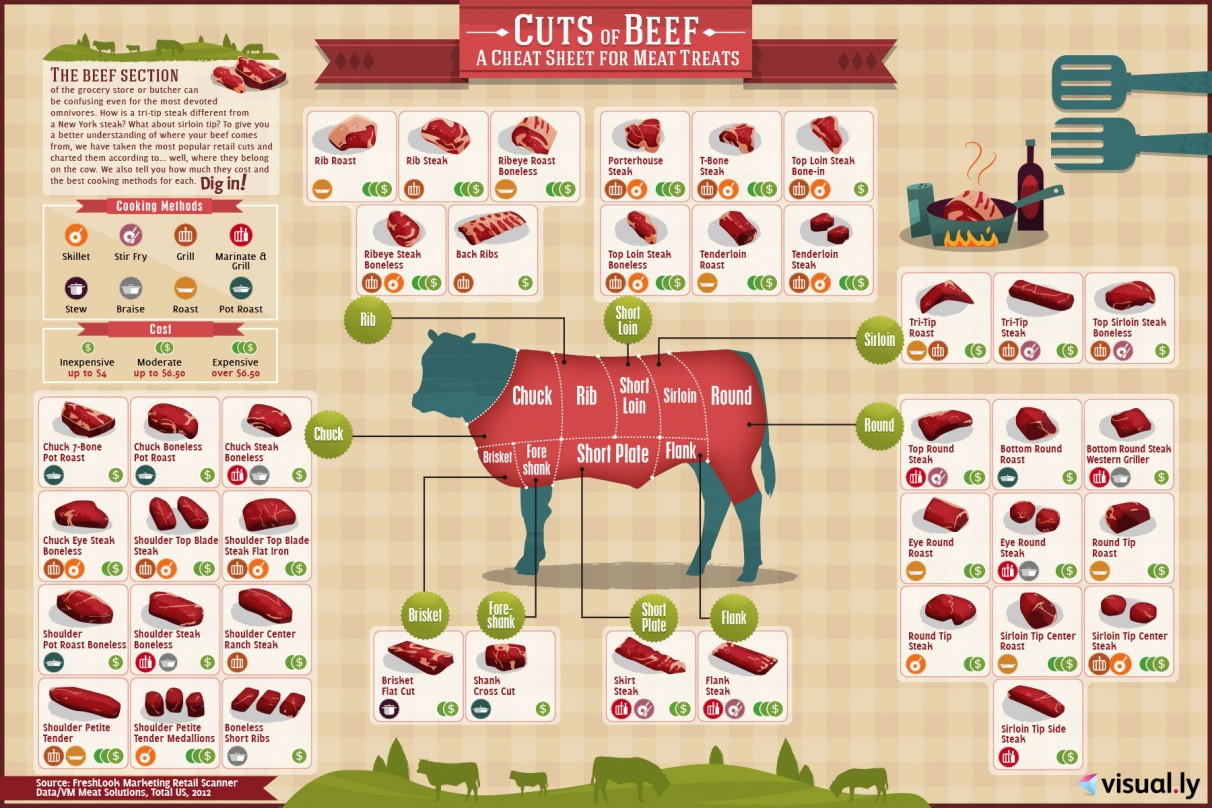 Cuts of beef.