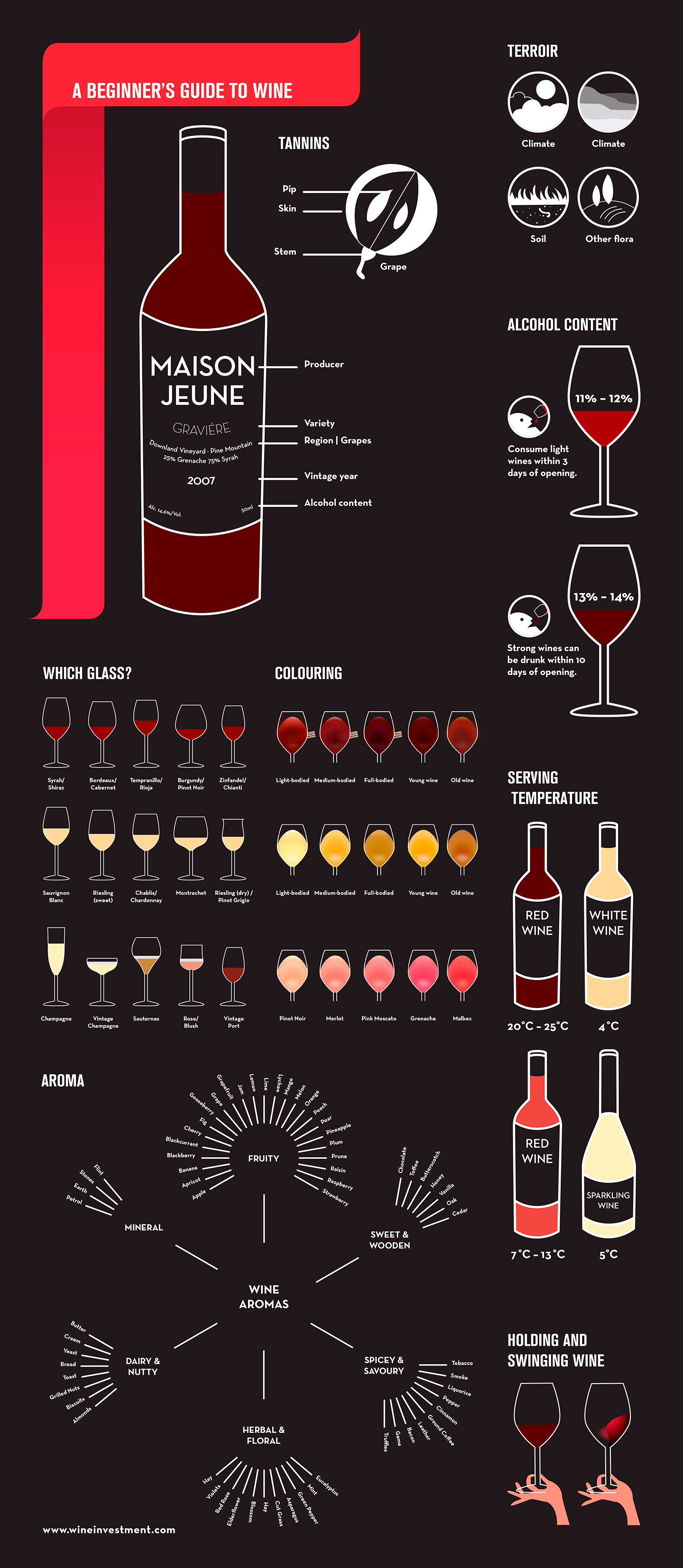 Guide to Wine.